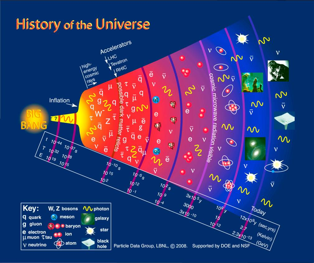 early Universe  particle  Universe Pictures With All Planets